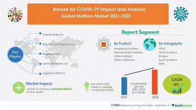 Technavio has announced its latest market research report titled Mattress Market by Product and Geography - Forecast and Analysis 2021-2025