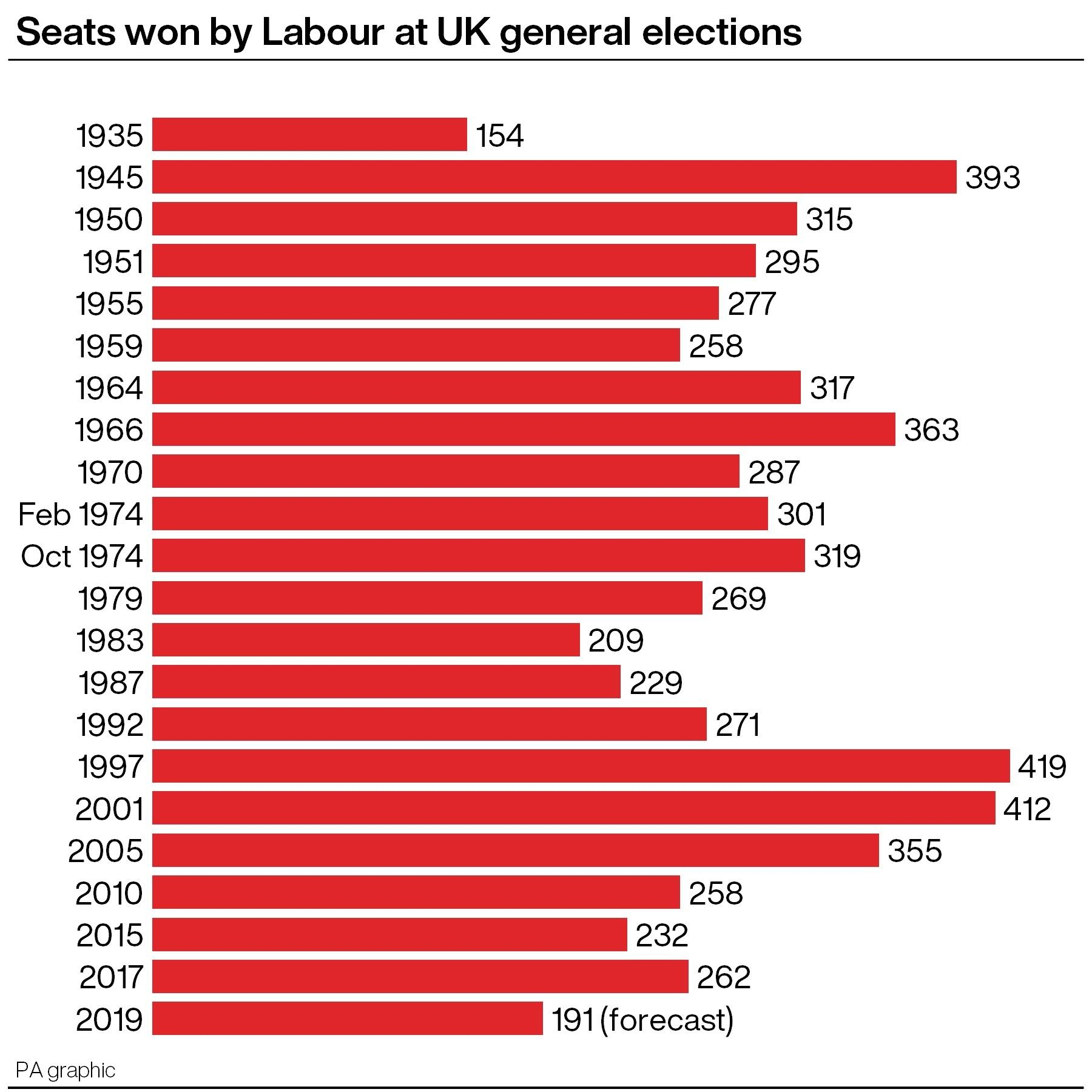 Seats won by Labour at UK general elections. Infographic from PA Graphics.