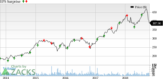 Sherwin-Williams' (SHW) Q3 adjusted earnings of $5.68 per share trailed the Zacks Consensus Estimate of $5.71.