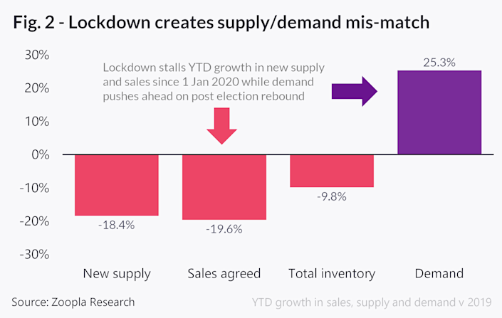 The report found a supply-demand mismatch. Image: Zoopla
