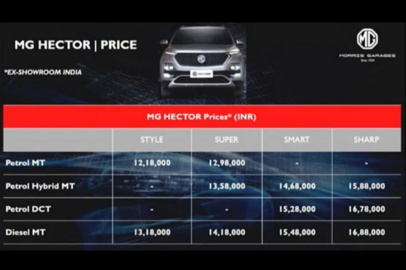 Mg Hector pricing. (Image source: YT Screenshot)