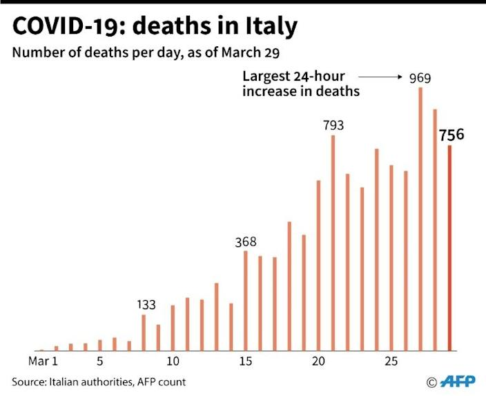 Nunmber of deaths per day in Italy since March 1. (AFP Photo/Robin BJALON)