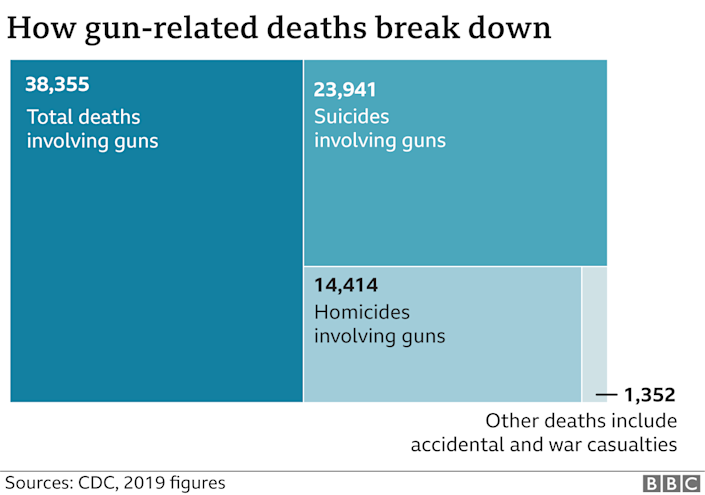 Graphic showing 38,355 died from guns in 2019, of those 23,941 were suicides and 14,414 were homicides Updated 8 April 2021