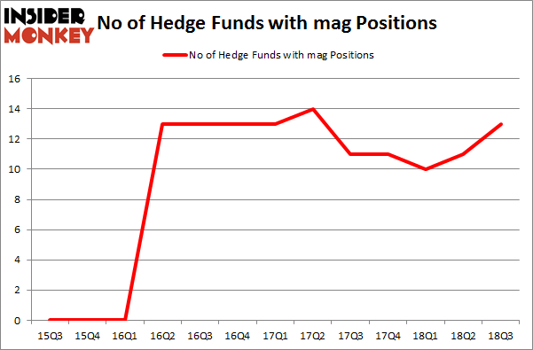 No of Hedge Funds with MAG Positions