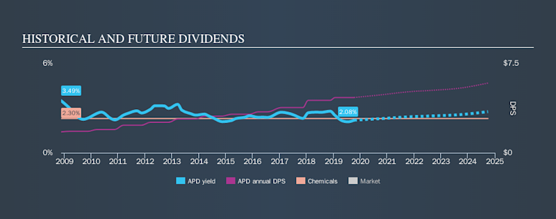 NYSE:APD Historical Dividend Yield, October 10th 2019
