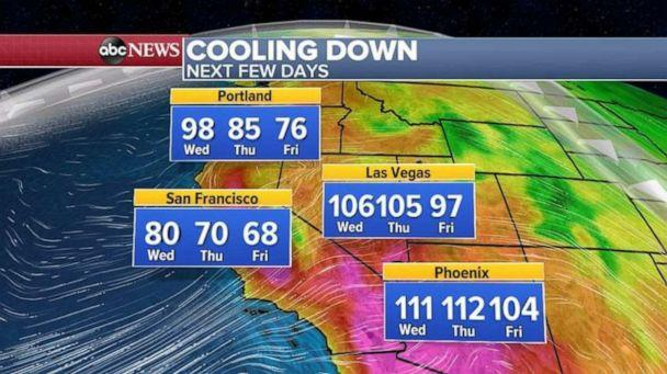 PHOTO: Temperatures will begin to cool over the next few days out West. (ABC News)