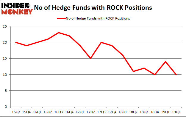 No of Hedge Funds with ROCK Positions