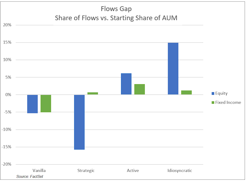 Flows Gap Share of Flows vs Starting Share of AUM