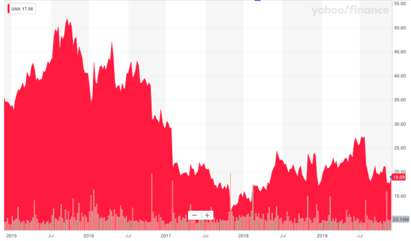 Under Armour investors have seen better days. (5-year stock chart via Yahoo Finance)