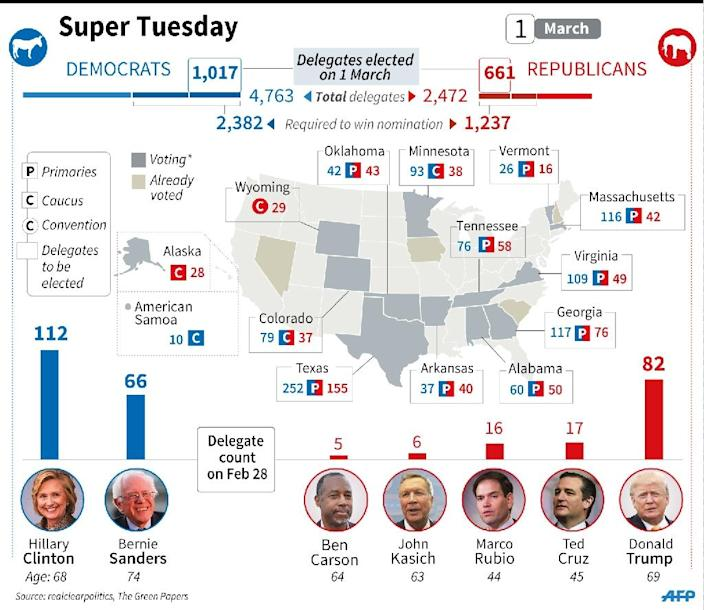 Map of Democratic and Republican primaries on 'Super Tuesday', March 1 2016, as well as the latest number of delegates already obtained by candidates. (AFP Photo/Colin Henry, Kun Tian, Alain Bommenel)