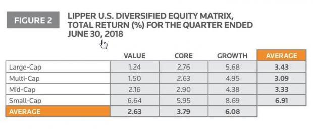 Small-cap growth funds, best performer in the second quarter among the major Thomson Reuters Lipper's U.S. Diversified Equity Funds Categories