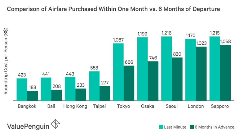 This graph shows the average cost of airfare purchased a week before travel compared to airfare purchased 6 months before travel