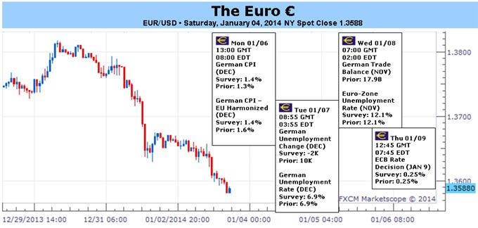 Euro_Faces_First_Test_of_2014_as_Rates_Fall_Ahead_of_ECB_body_Picture_1.png, Euro Faces First Test of 2014 as Rates Fall Ahead of ECB