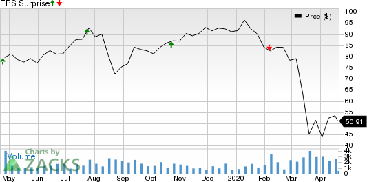 Brink's Company (The) Price and EPS Surprise