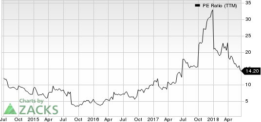 Rayonier Advanced Materials Inc. PE Ratio (TTM)