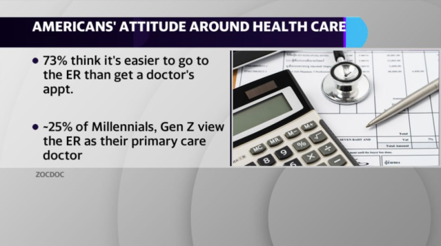 Zocdoc released a new study on Gen Z, Millennial, Gen X and Boomer attitudes around health care costs and emergency room visits.