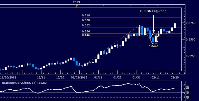 Forex_EURGBP_Technical_Analysis_02.20.2013_body_Picture_5.png, EUR/GBP Technical Analysis 02.20.2013