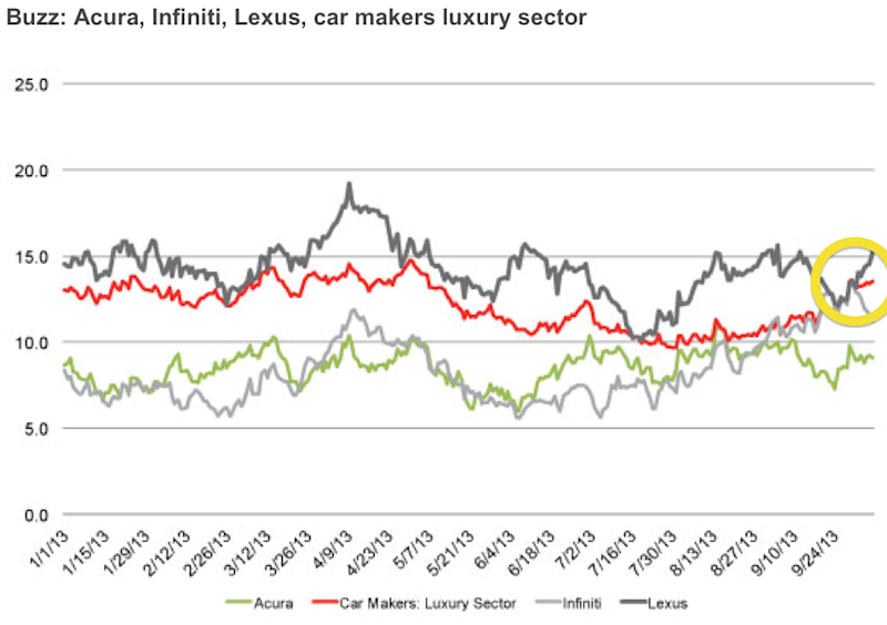 luxury car yougov brand index survey infiniti