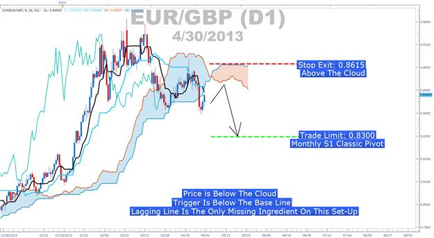 Learn_Forex_EURGBP_Ichimoku_Sell_Signal_body_Picture_4.png, A Price Action Tip for Trading Ichimoku Well