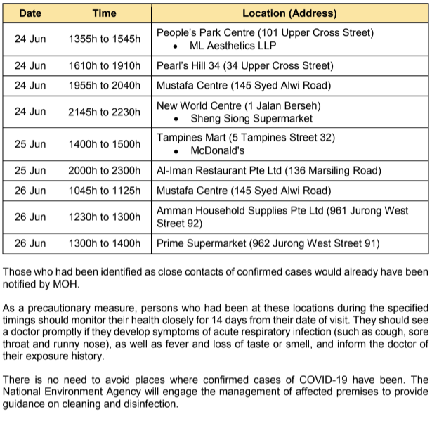 (TABLE: Public places visited by COVID-19 cases on 24-26 June 2020/Ministry of Health)