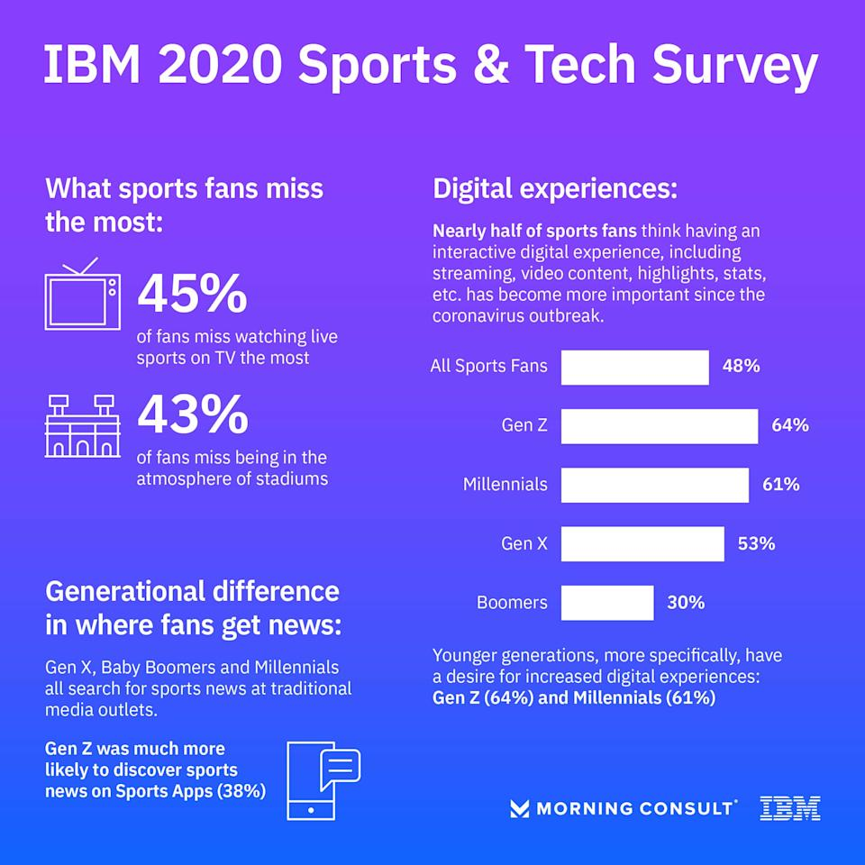 IBM Sports and Tech Survey Infographic