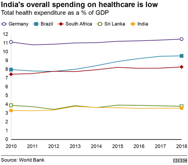 A graph comparing countries health spending
