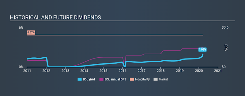 AMEX:BDL Historical Dividend Yield, March 15th 2020