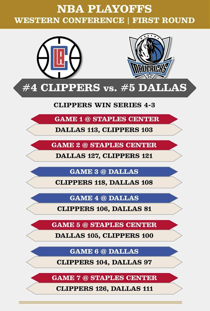 Results from the Clippers-Mavericks series.