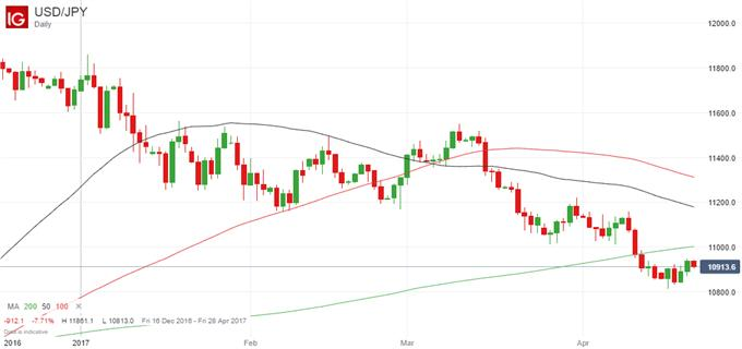 Japanese Yen: No End In Sight For Accommodative Monetary Policy
