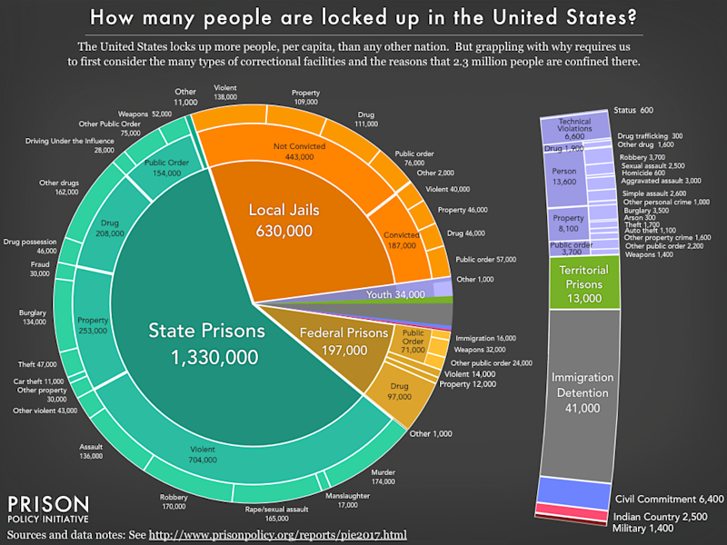 A detailed look at the incarcerated population in the U.S. (Prison Policy Institute)