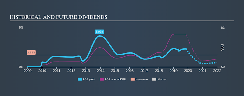 NYSE:PGR Historical Dividend Yield, November 15th 2019