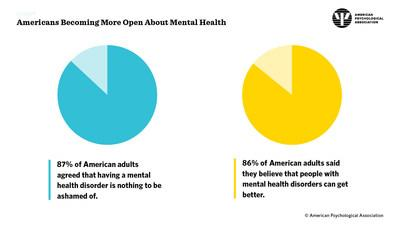 Americans Becoming More Open About Mental Health