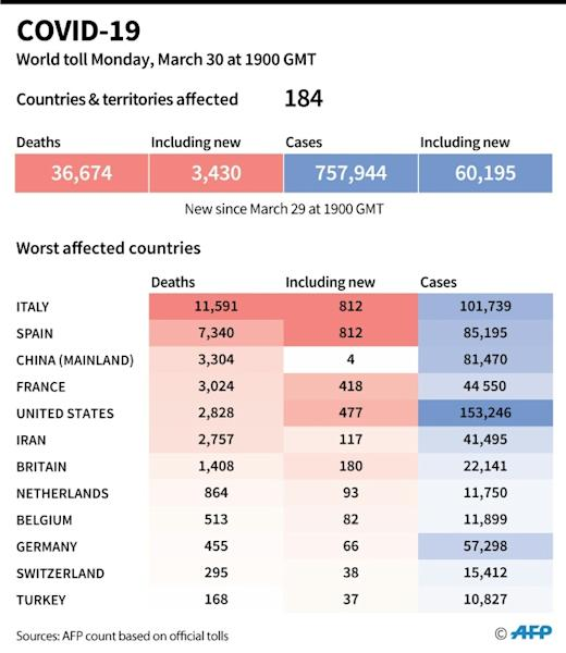 World toll of coronavirus infections and deaths as of March 30 at 1900 GMT