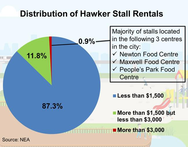 distribuition-of-hawker-stalls
