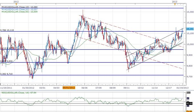 Forex_USD_Correction_on_Tap-_AUD_Weighed_By_Rate_Cut_Expectations_body_ScreenShot191.png, Forex: USD Correction on Tap- AUD Weighed By Rate Cut Expectations