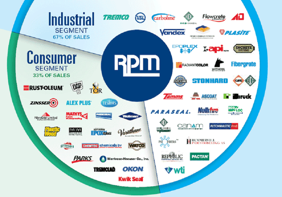 Pie chart showing RPM's consumer and industrial businesses.