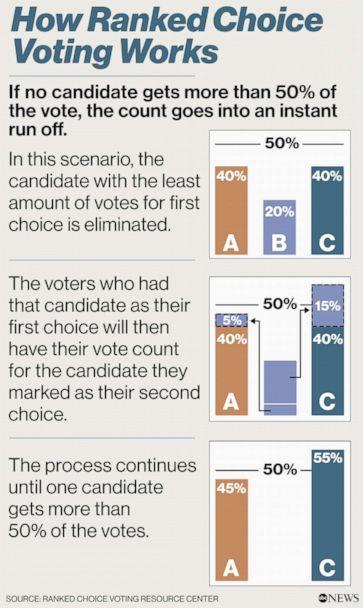 How Ranked Choice Voting works (ABC News)