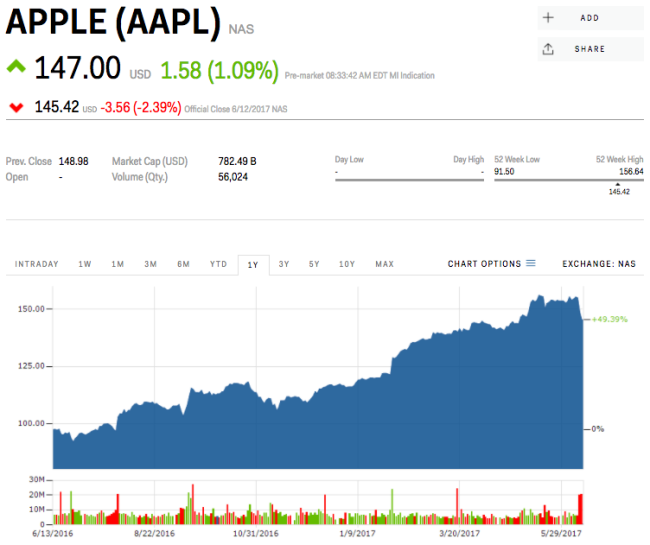 Us Stock Live Quote: Traders Are Loading Up On Bets Against Apple
