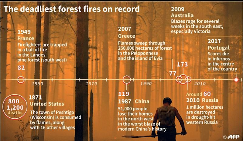 The deadliest fires on record (AFP Photo/Alain BOMMENEL)