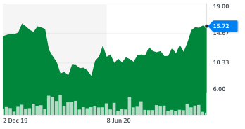 Ryanair stocks on 2 December after a recovery in November. Chart: Yahoo Finance UK