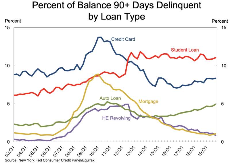 The percentage of U.S. credit card debt that were seriously delinquent (90+ days) stood at 5.32% as of Q4 2019.