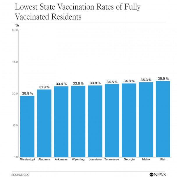 PHOTO: Lowest State Vaccination Rates of Fully Vaccinated Residents (ABC News Photo Illustration)