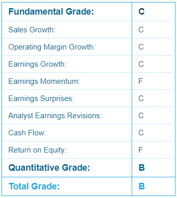 HD Report Card