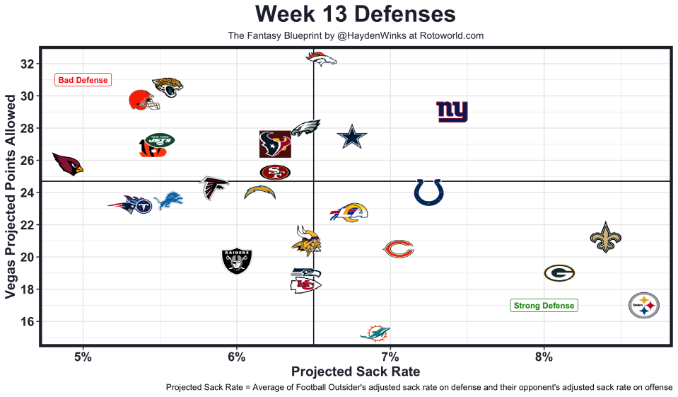 Week13Defenses
