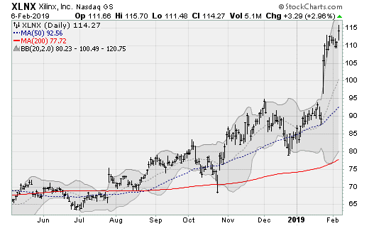 7 Semiconductor Stocks to Watch