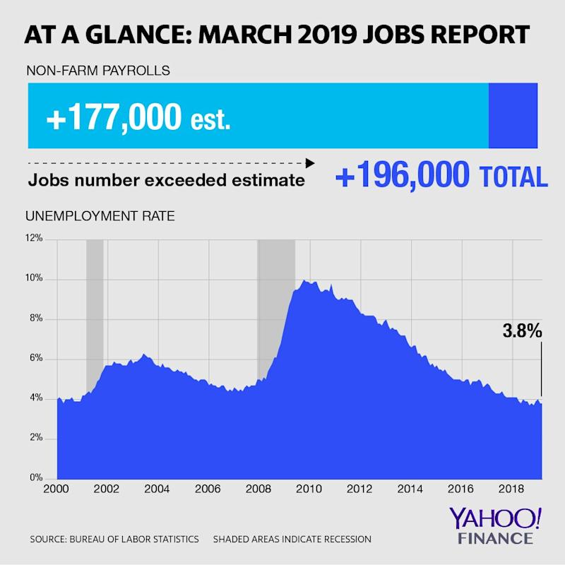 March 2019 Jobs Report (Bureau of Labor Statistics/David Foster Yahoo Finance)