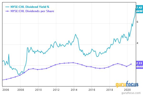 China Mobile - High Dividend, Low Debt, Massive Scale