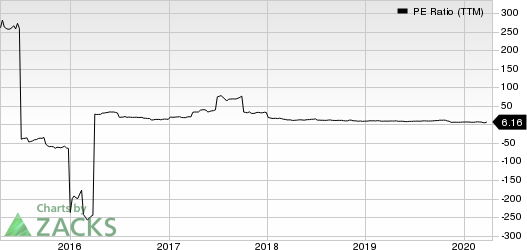 Ribbon Communications Inc. PE Ratio (TTM)