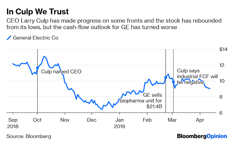 Happy  Birthday, GE. Investors Want Something to Celebrate.