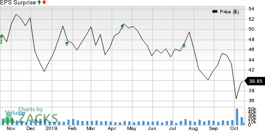 E*TRADE Financial Corporation Price and EPS Surprise